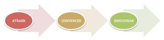 Técnicas de venta: atraer, convencer, emocionar